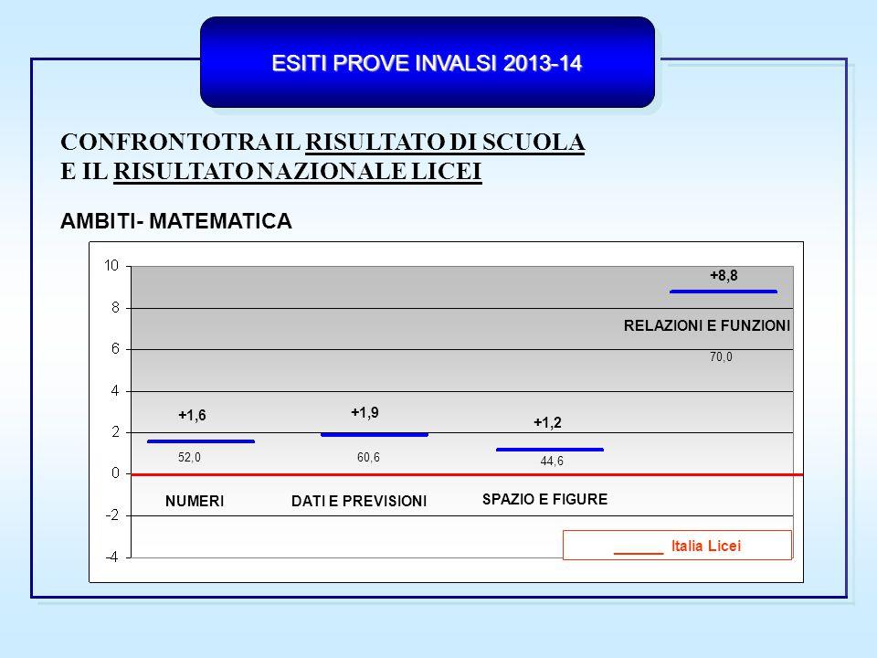 ESITI PROVE INVALSI 2013-14 RISULTATO DI SCUOLA CONFRONTO TRA IL RISULTATO DI SCUOLA RISULTATO NAZIONALE LICEI E IL RISULTATO NAZIONALE LICEI PROCESSI - MATEMATICA _________ Italia Licei FORMULARE UTILIZZARE INTERPRETARE +6,5 +5,1 +2,4 51,2 54,6 74,6