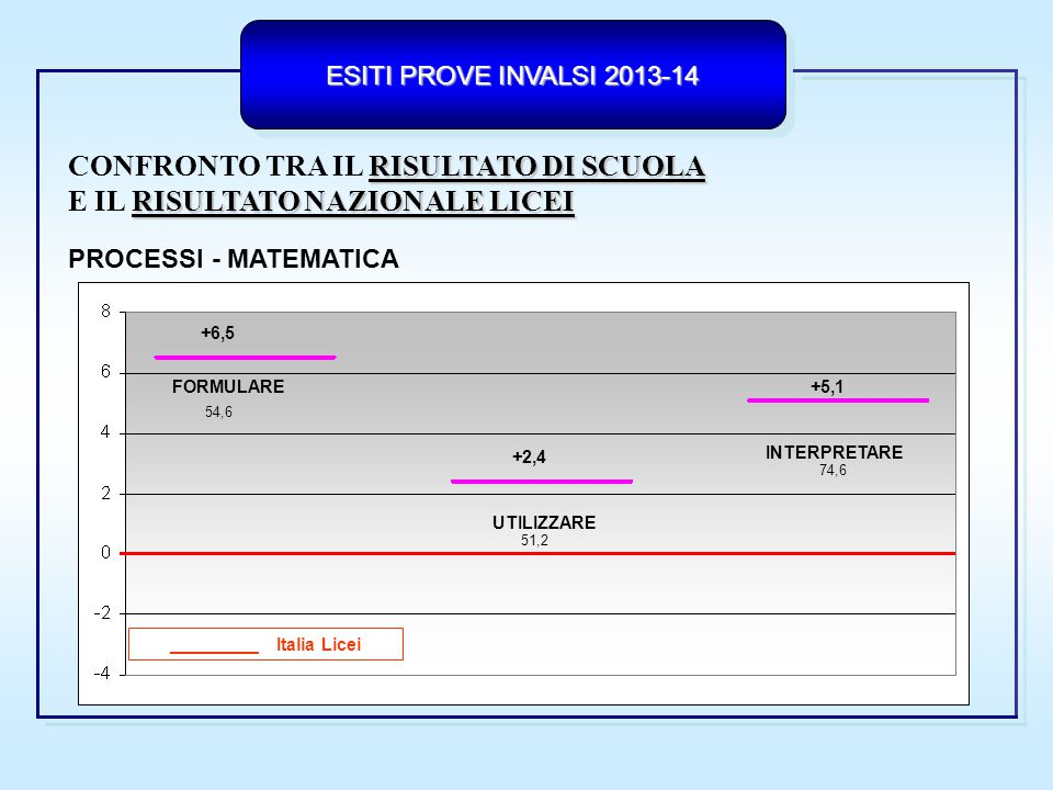 ESITI PROVE INVALSI 2013-14  Comparazione diacronica: trend temporale dei risultati
