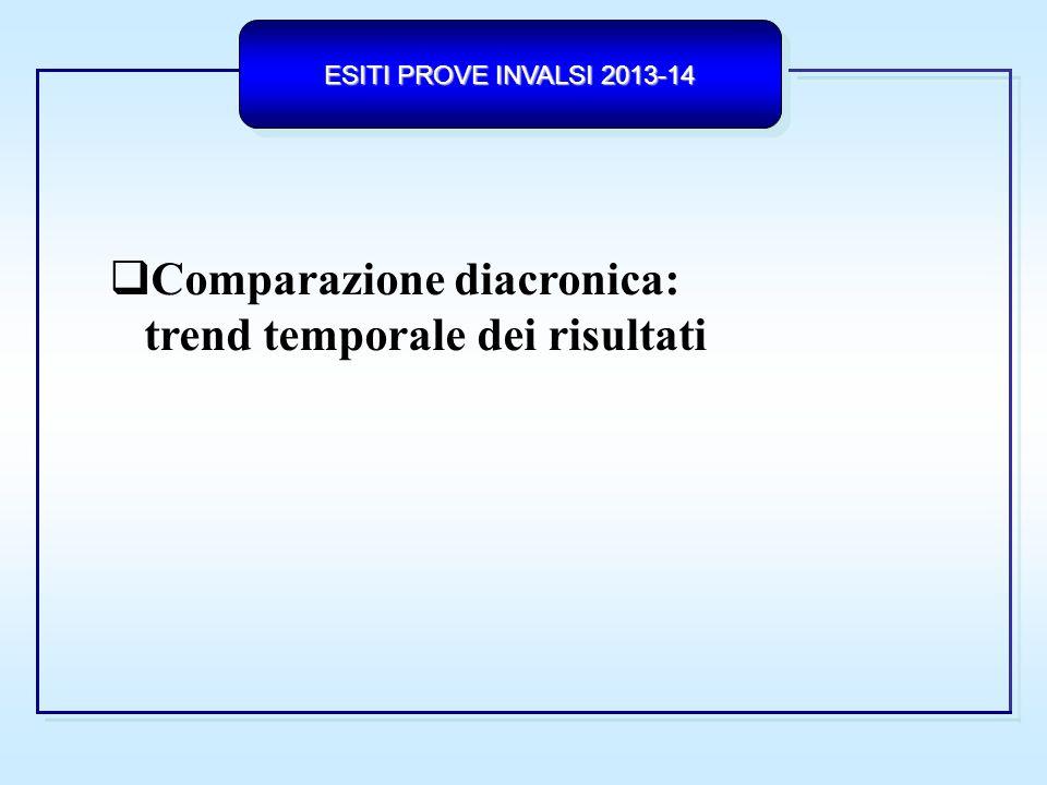 ESITI PROVE INVALSI 2013-14 SCUOLA DIFFERENZE TRA RISULTATO DI SCUOLA E MEDIA REGIONALE LICEI SNV 2010/11 SNV 2011/12 SNV 2012/13 SNV 2013/14 ITALMATITALMATITALMATITALMAT +0,3-0,2-1,7- 4,4+1,5-3,3+2,5-3,9 Δ SCUOLA/ LOMBARDIA Δ SCUOLA/ LOMBARDIA Punteggio di scuola significativamente superiore Punteggio di scuola significativamente inferiore Punteggio di scuola non significativamente differente