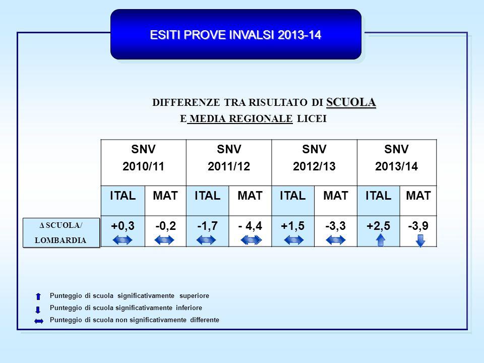 ESITI PROVE INVALSI 2013-14 SCUOLA DIFFERENZE TRA RISULTATO DI SCUOLA E MEDIA REGIONALE LICEI SNV 2010/11 SNV 2011/12 SNV 2012/13 SNV 2013/14 ITALMATI
