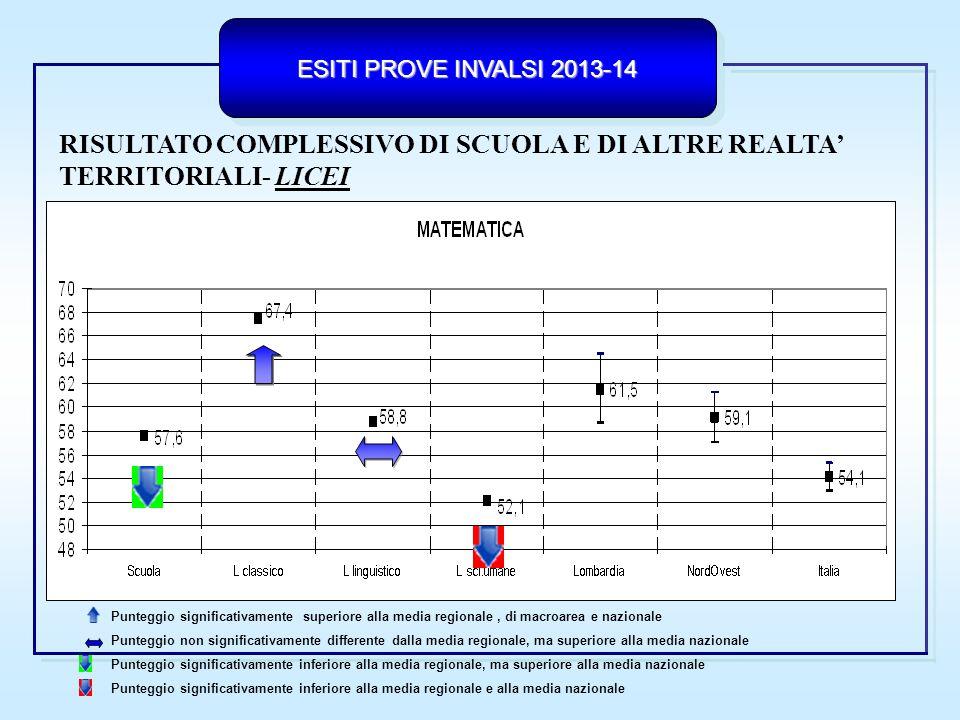 ESITI PROVE INVALSI 2013-14 RISULTATO COMPLESSIVO DI SCUOLA E ESCS LICEI Il QUADRATO ROSSO rappresenta il punteggio medio delle 200 scuole (licei) con background socio-economico-culturale (ESCS) simile 49,4 +13,1 + 7,2