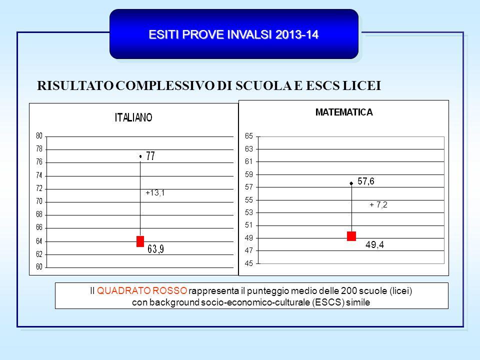 ESITI PROVE INVALSI 2013-14  Varianza dei risultati fra le classi all'interno della scuola