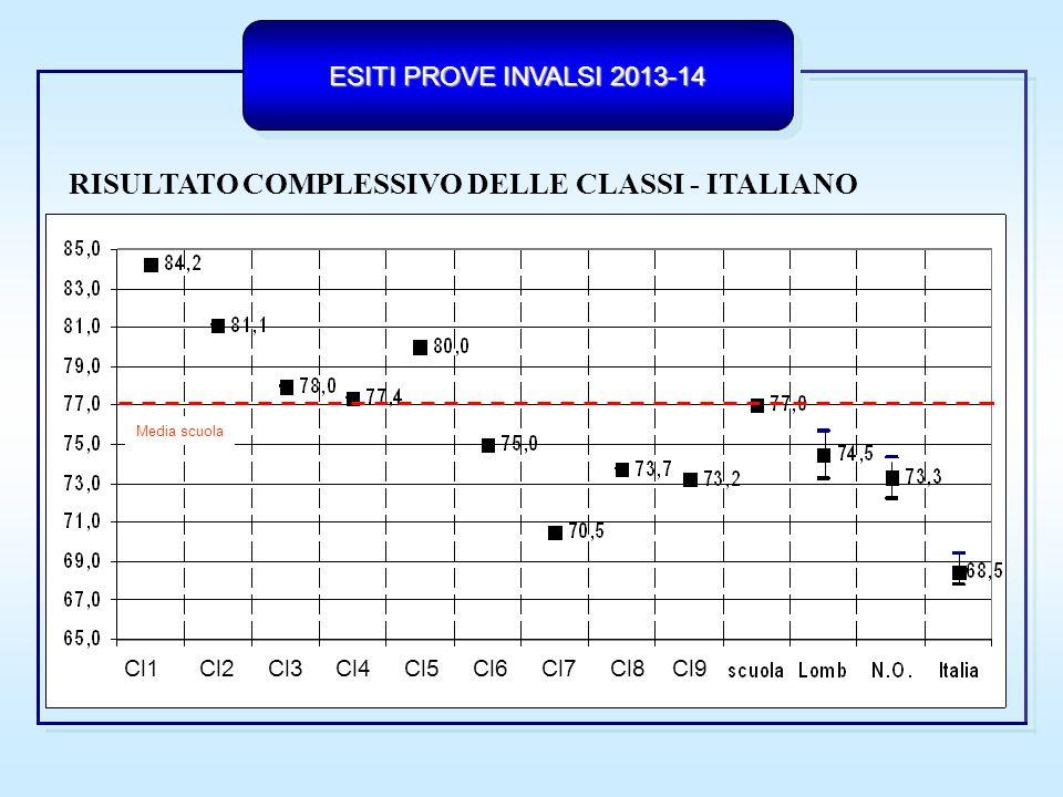 ESITI PROVE INVALSI 2013-14 RISULTATO COMPLESSIVO DELLE CLASSI - MATEMATICA Media scuola Cl1 Cl2 Cl3 Cl4 Cl5 Cl6 Cl7 Cl8 Cl9 Cl10