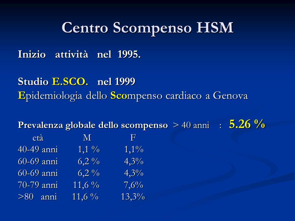 Centro Scompenso HSM Inizio attività nel 1995. Studio E.SCO. nel 1999 Epidemiologia dello Scompenso cardiaco a Genova Prevalenza globale dello scompen