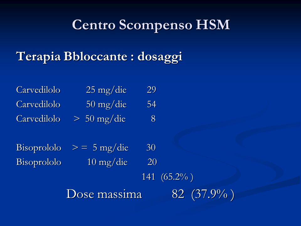 Centro Scompenso HSM Terapia Bbloccante : dosaggi Carvedilolo 25 mg/die 29 Carvedilolo 50 mg/die 54 Carvedilolo > 50 mg/die 8 Bisoprololo > = 5 mg/die 30 Bisoprololo 10 mg/die 20 141 (65.2% ) 141 (65.2% ) Dose massima 82 (37.9% ) Dose massima 82 (37.9% )