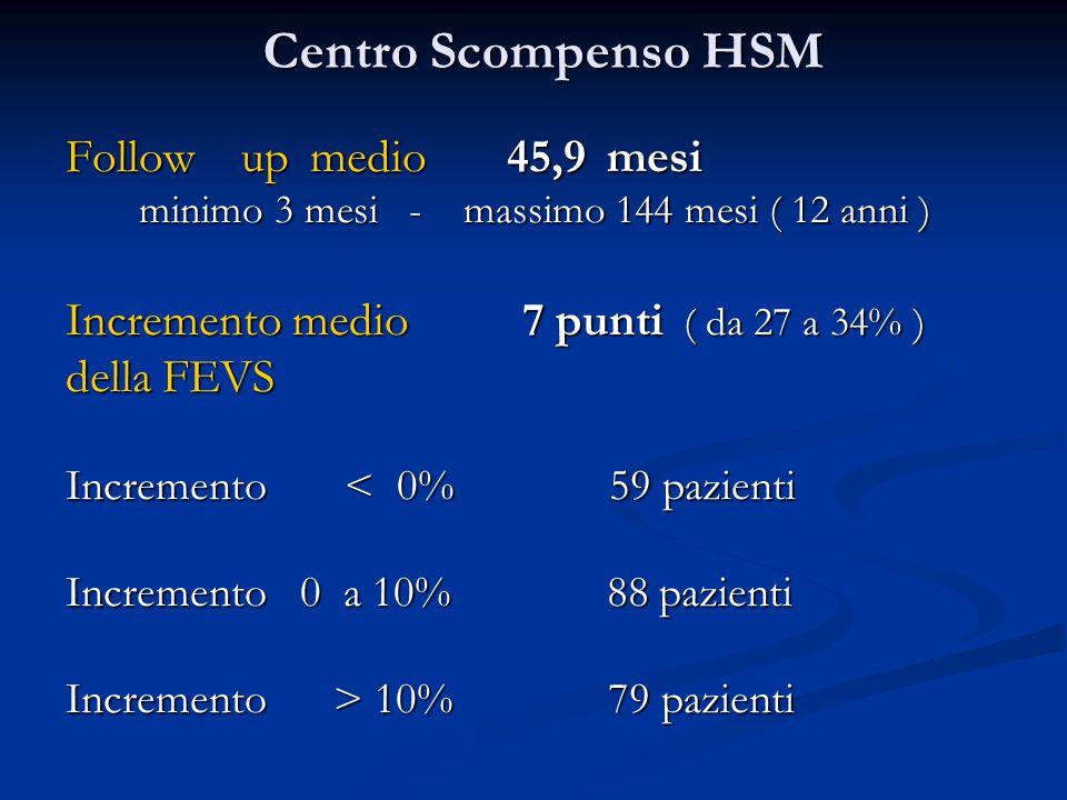 Centro Scompenso HSM Follow up medio 45,9 mesi minimo 3 mesi - massimo 144 mesi ( 12 anni ) Incremento medio 7 punti ( da 27 a 34% ) della FEVS Incremento < 0% 59 pazienti Incremento 0 a 10% 88 pazienti Incremento > 10% 79 pazienti