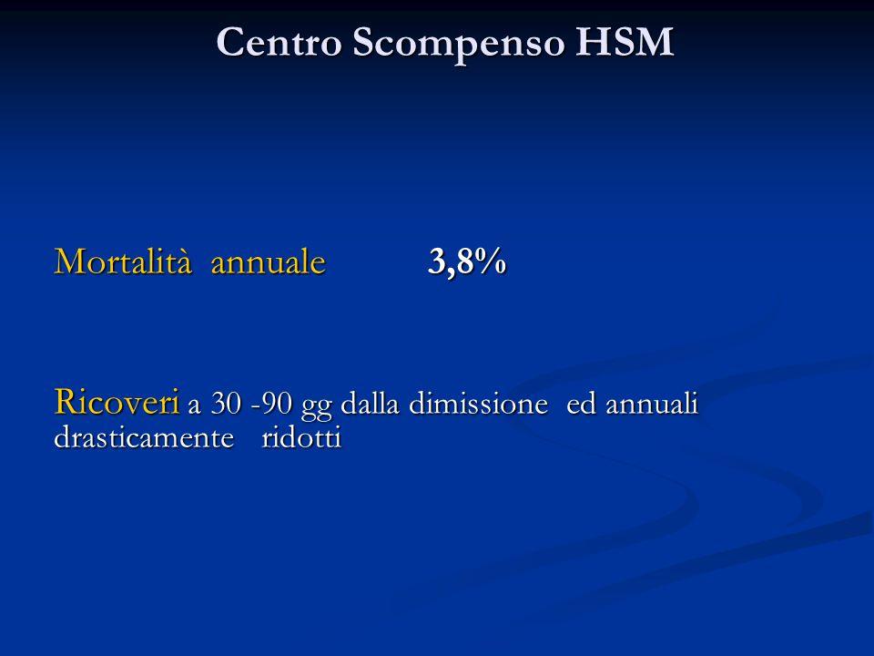 Centro Scompenso HSM Mortalità annuale 3,8% Ricoveri a 30 -90 gg dalla dimissione ed annuali drasticamente ridotti