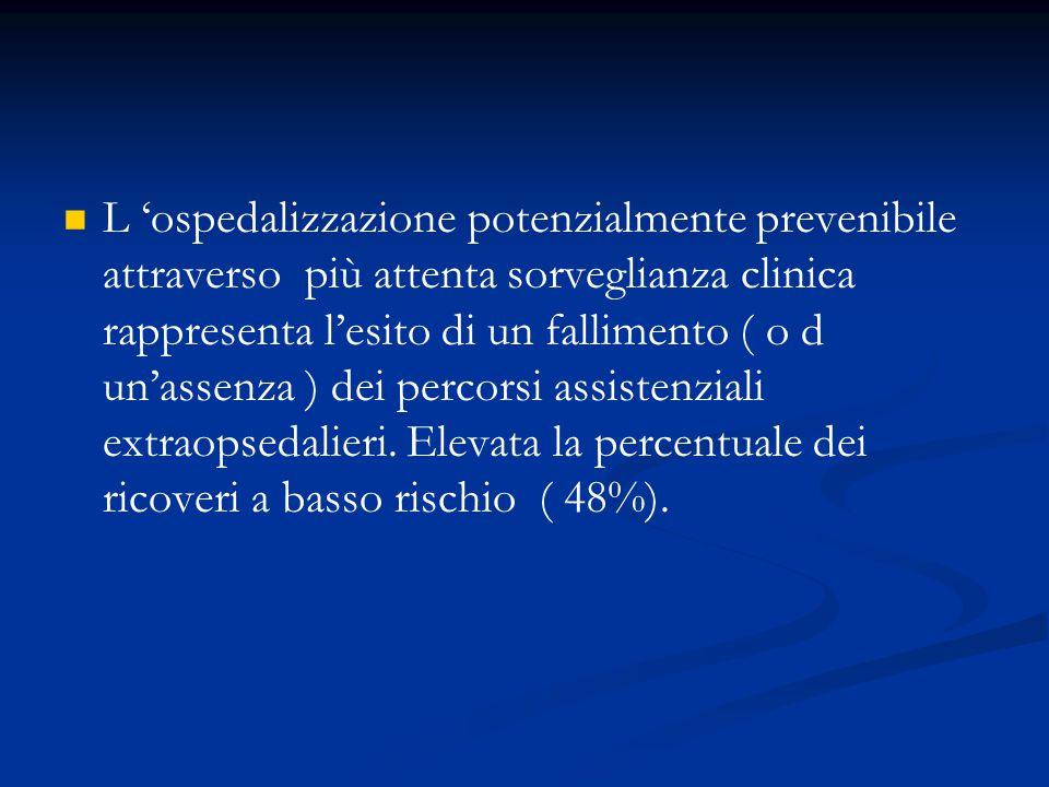 L 'ospedalizzazione potenzialmente prevenibile attraverso più attenta sorveglianza clinica rappresenta l'esito di un fallimento ( o d un'assenza ) dei percorsi assistenziali extraopsedalieri.