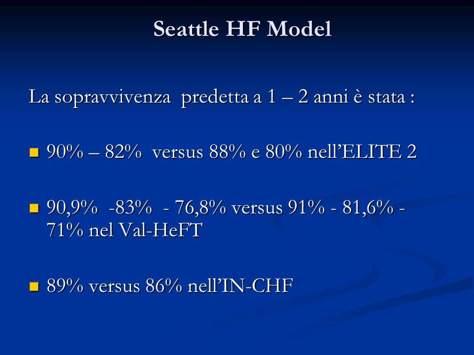 Seattle HF Model La sopravvivenza predetta a 1 – 2 anni è stata : 90% – 82% versus 88% e 80% nell'ELITE 2 90% – 82% versus 88% e 80% nell'ELITE 2 90,9
