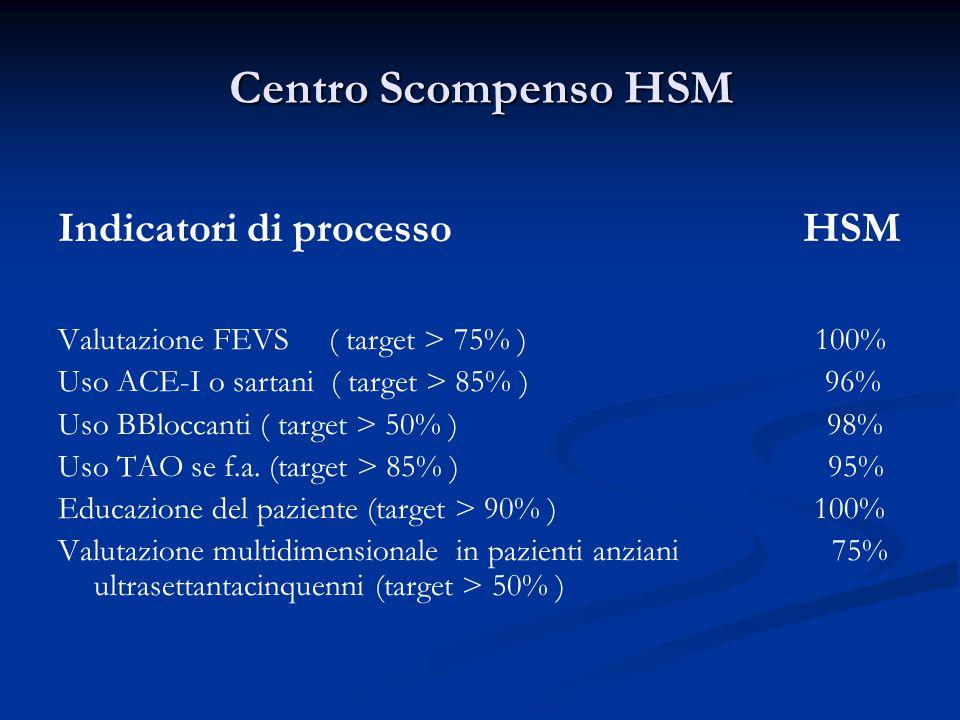 Centro Scompenso HSM Indicatori di processo HSM Valutazione FEVS ( target > 75% ) 100% Uso ACE-I o sartani ( target > 85% ) 96% Uso BBloccanti ( targe