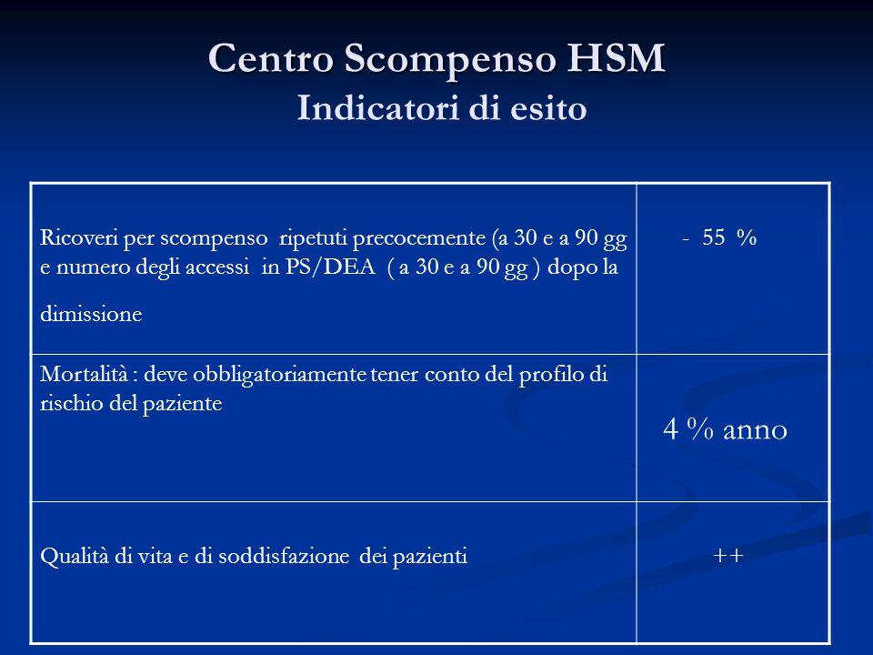 Centro Scompenso HSM Centro Scompenso HSM Indicatori di esito Ricoveri per scompenso ripetuti precocemente (a 30 e a 90 gg e numero degli accessi in PS/DEA ( a 30 e a 90 gg ) dopo la dimissione - 55 % Mortalità : deve obbligatoriamente tener conto del profilo di rischio del paziente 4 % anno Qualità di vita e di soddisfazione dei pazienti ++