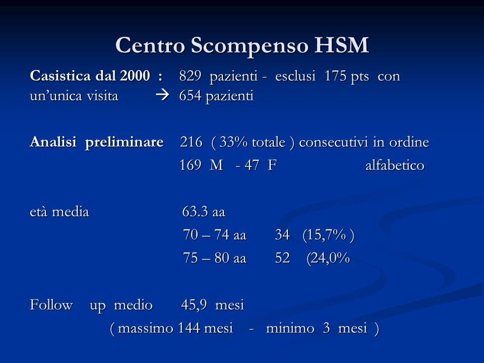 Centro Scompenso HSM Casistica dal 2000 : 829 pazienti - esclusi 175 pts con un'unica visita  654 pazienti Analisi preliminare 216 ( 33% totale ) con