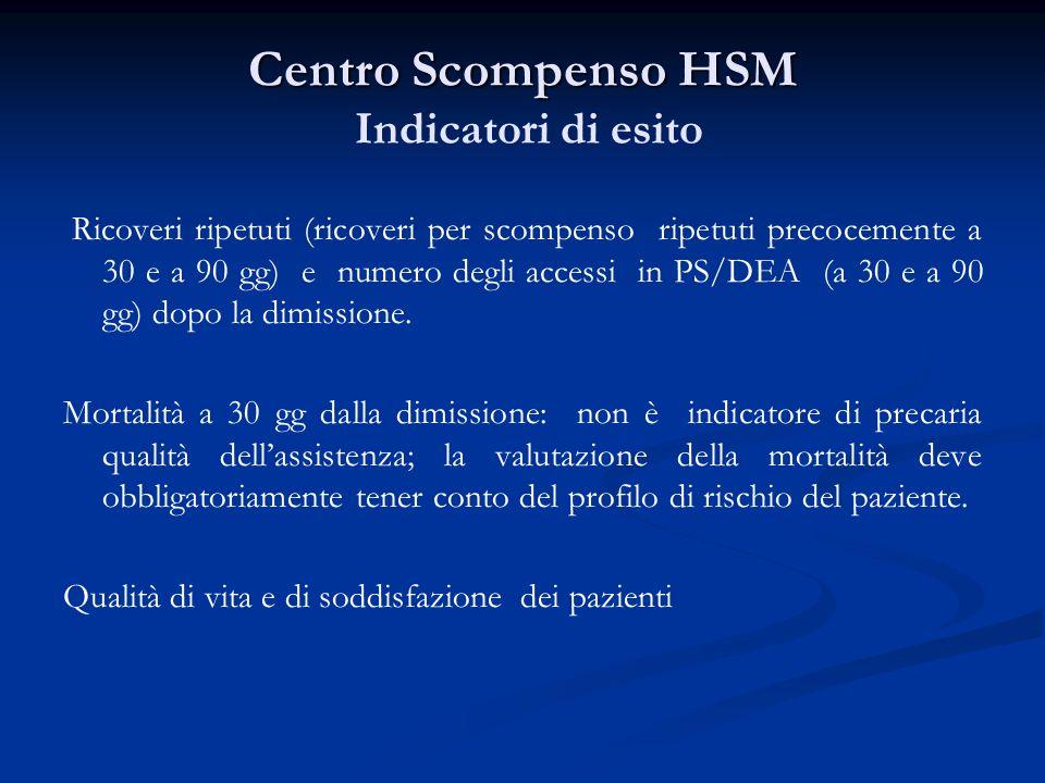 Centro Scompenso HSM Centro Scompenso HSM Indicatori di esito Ricoveri ripetuti (ricoveri per scompenso ripetuti precocemente a 30 e a 90 gg) e numero degli accessi in PS/DEA (a 30 e a 90 gg) dopo la dimissione.