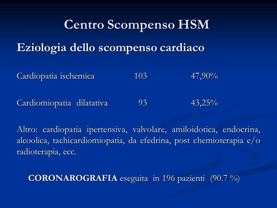 Centro Scompenso HSM Eziologia dello scompenso cardiaco Cardiopatia ischemica 103 47,90% Cardiomiopatia dilatativa 93 43,25% Altro: cardiopatia iperte