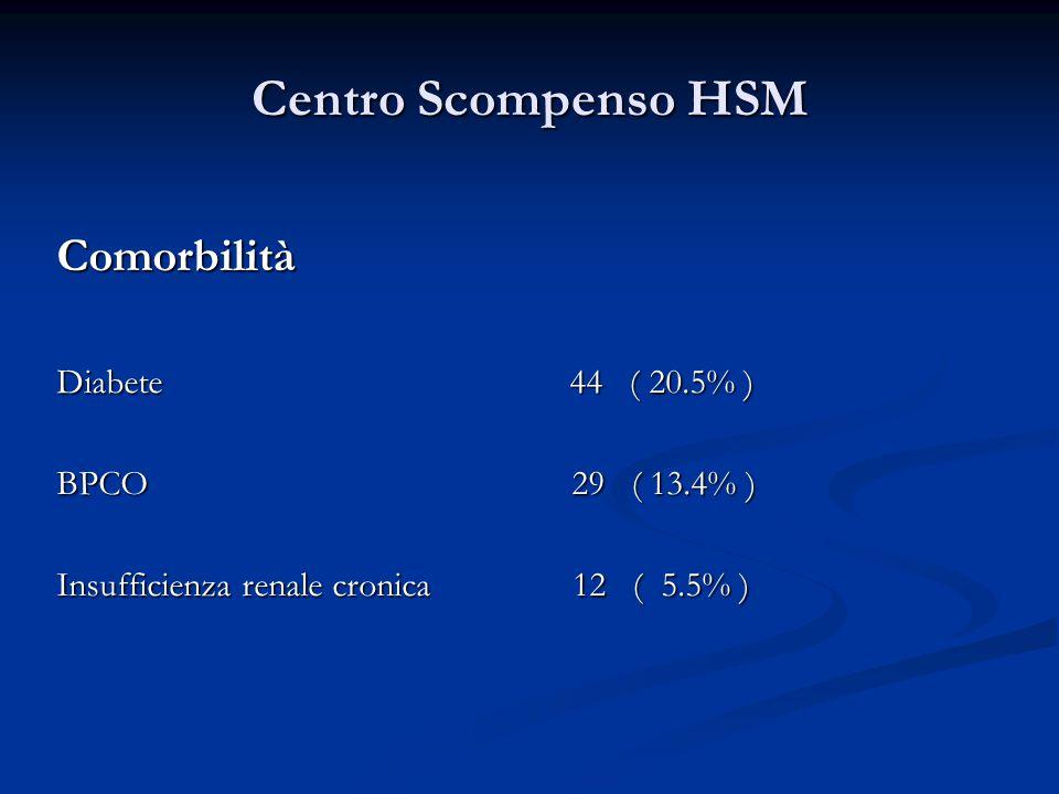 Centro Scompenso HSM Comorbilità Diabete 44 ( 20.5% ) BPCO 29 ( 13.4% ) Insufficienza renale cronica 12 ( 5.5% )