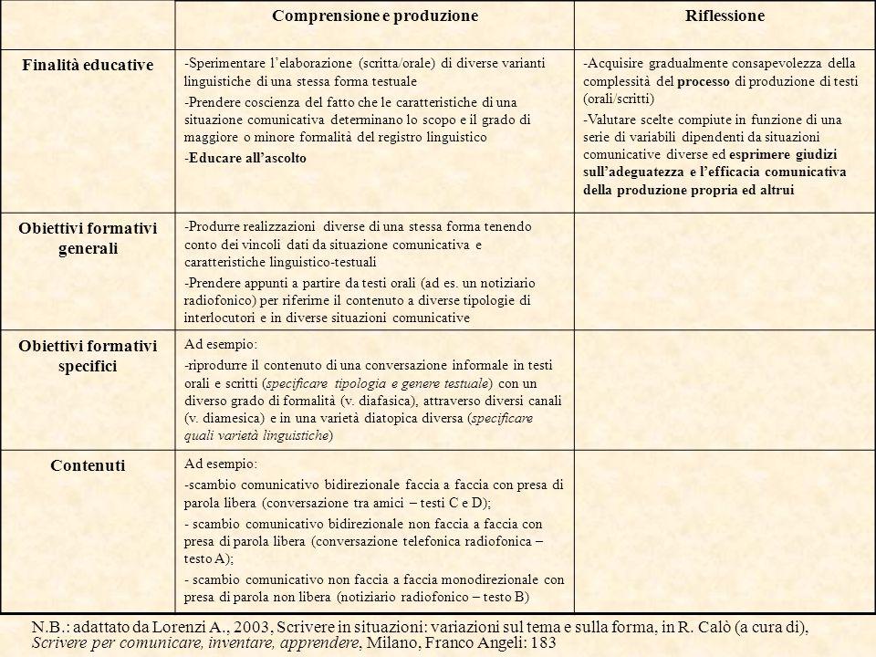 Comprensione e produzioneRiflessione Finalità educative -Sperimentare l'elaborazione (scritta/orale) di diverse varianti linguistiche di una stessa fo