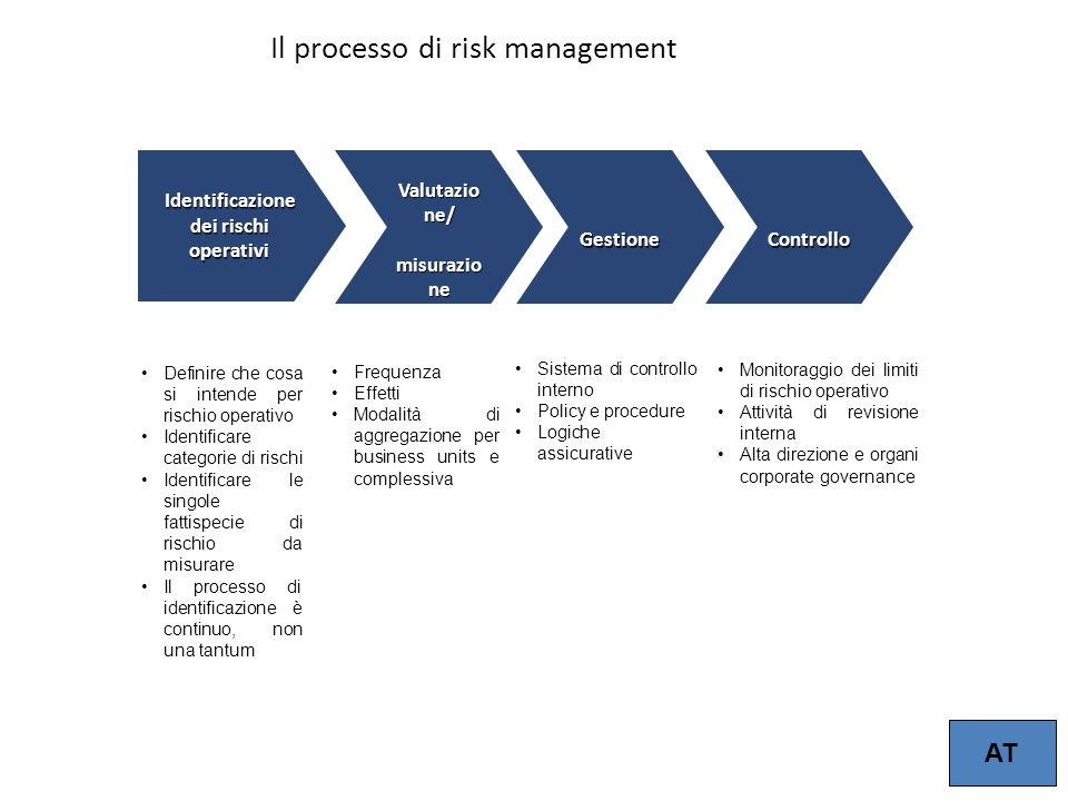 15 Il processo di risk management Identificazione dei rischi operativi Valutazio ne/ Valutazio ne/ misurazio ne misurazio ne Gestione Gestione Control