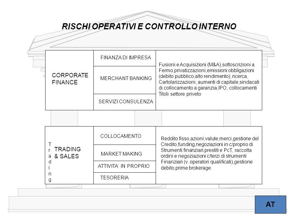 17 AT RISCHI OPERATIVI E CONTROLLO INTERNO CORPORATE FINANCE FINANZA DI IMPRESA MERCHANT BANKING SERVIZI CONSULENZA Fusioni e Acquisizioni (M&A),sotto