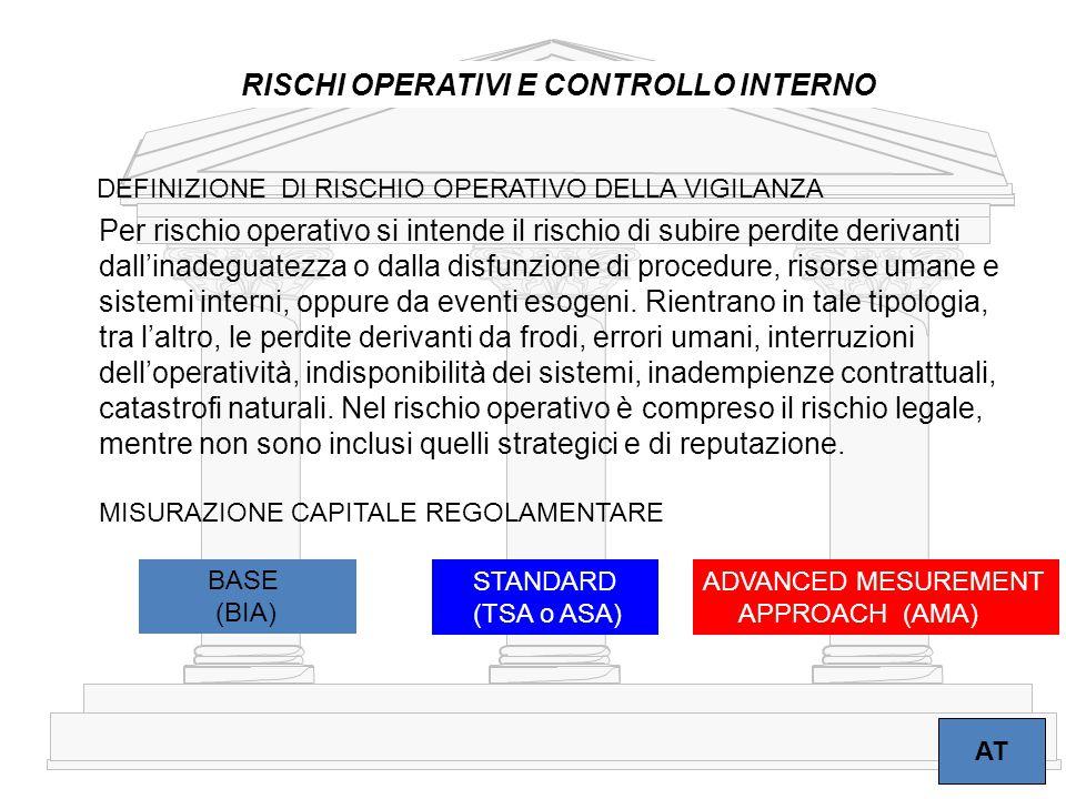6 RISCHI OPERATIVI E CONTROLLO INTERNO AT Per rischio operativo si intende il rischio di subire perdite derivanti dall'inadeguatezza o dalla disfunzio