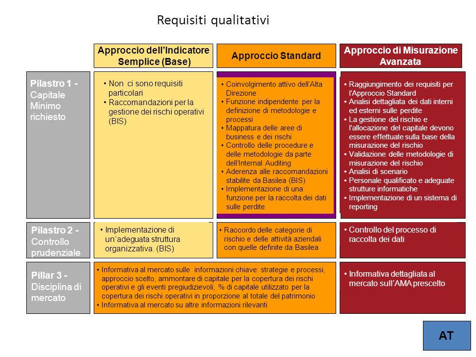 7 Approccio dell'Indicatore Semplice (Base) Approccio Standard Approccio di Misurazione Avanzata Pilastro 1 - Capitale Minimo richiesto Pilastro 2 - C