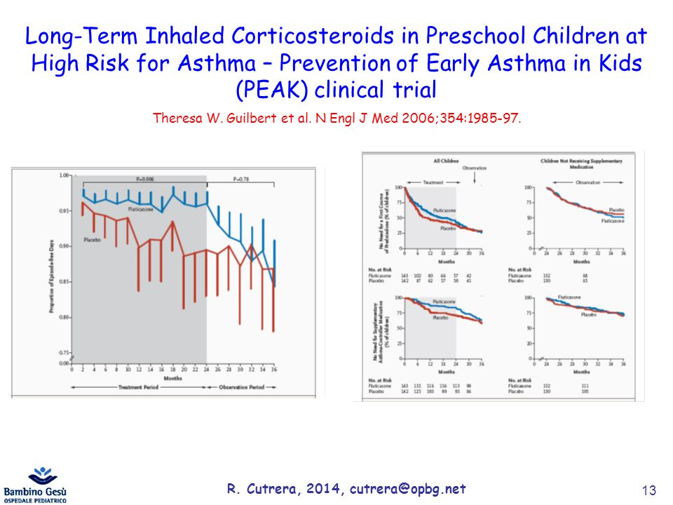 13 Long-Term Inhaled Corticosteroids in Preschool Children at High Risk for Asthma – Prevention of Early Asthma in Kids (PEAK) clinical trial Theresa
