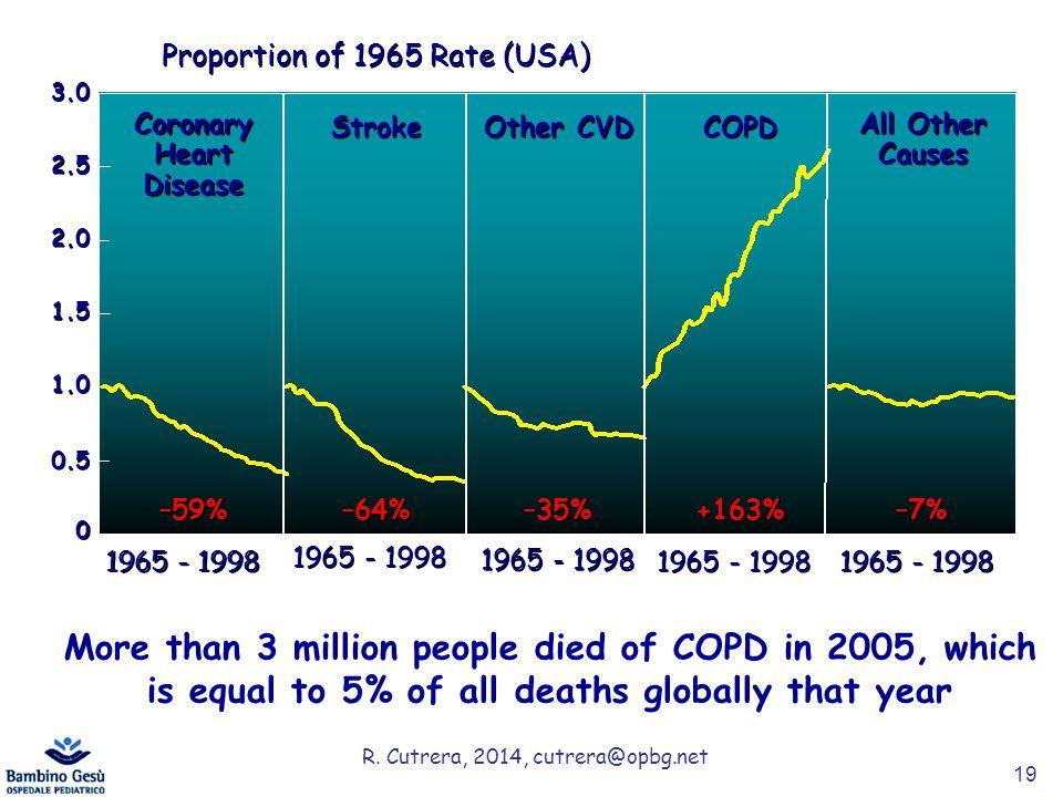 R. Cutrera, 2014, cutrera@opbg.net 0 0 0.5 1.0 1.5 2.0 2.5 3.0 Proportion of 1965 Rate (USA) 1965 - 1998 –59% –64% –35% +163% –7% Coronary Heart Disea