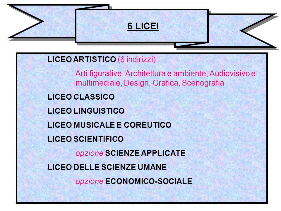 LICEO ARTISTICO (6 indirizzi): Arti figurative, Architettura e ambiente, Audiovisivo e multimediale, Design, Grafica, Scenografia LICEO CLASSICO LICEO LINGUISTICO LICEO MUSICALE E COREUTICO LICEO SCIENTIFICO opzione SCIENZE APPLICATE LICEO DELLE SCIENZE UMANE opzione ECONOMICO-SOCIALE 6 LICEI