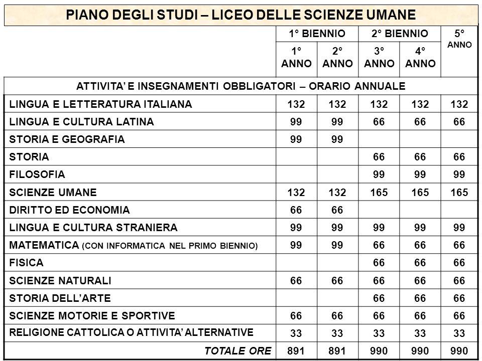 1° BIENNIO2° BIENNIO5° ANNO 1° ANNO 2° ANNO 3° ANNO 4° ANNO ATTIVITA' E INSEGNAMENTI OBBLIGATORI – ORARIO ANNUALE LINGUA E LETTERATURA ITALIANA132 LINGUA E CULTURA LATINA99 66 STORIA E GEOGRAFIA99 STORIA66 FILOSOFIA99 SCIENZE UMANE132 165 DIRITTO ED ECONOMIA66 LINGUA E CULTURA STRANIERA99 MATEMATICA (CON INFORMATICA NEL PRIMO BIENNIO) 99 66 FISICA66 SCIENZE NATURALI66 STORIA DELL'ARTE66 SCIENZE MOTORIE E SPORTIVE66 RELIGIONE CATTOLICA O ATTIVITA' ALTERNATIVE 33 TOTALE ORE891 990 PIANO DEGLI STUDI – LICEO DELLE SCIENZE UMANE