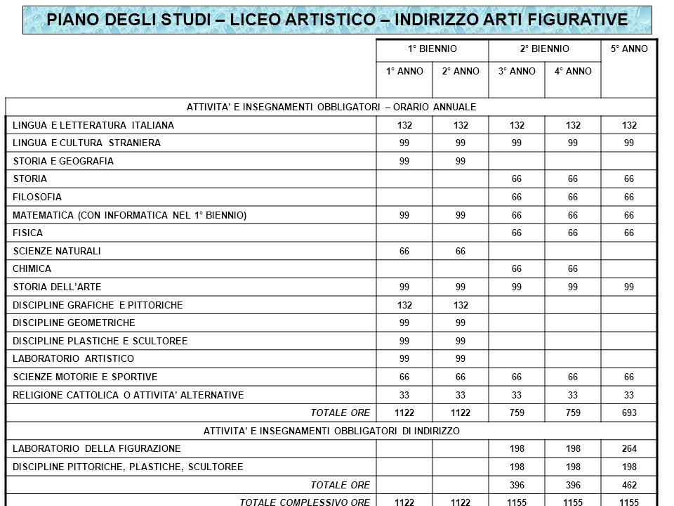 PIANO DEGLI STUDI – LICEO ARTISTICO – INDIRIZZO ARTI FIGURATIVE 1° BIENNIO2° BIENNIO5° ANNO 1° ANNO2° ANNO3° ANNO4° ANNO ATTIVITA' E INSEGNAMENTI OBBLIGATORI – ORARIO ANNUALE LINGUA E LETTERATURA ITALIANA132 LINGUA E CULTURA STRANIERA99 STORIA E GEOGRAFIA99 STORIA66 FILOSOFIA66 MATEMATICA (CON INFORMATICA NEL 1° BIENNIO)99 66 FISICA66 SCIENZE NATURALI66 CHIMICA66 STORIA DELL'ARTE99 DISCIPLINE GRAFICHE E PITTORICHE132 DISCIPLINE GEOMETRICHE99 DISCIPLINE PLASTICHE E SCULTOREE99 LABORATORIO ARTISTICO99 SCIENZE MOTORIE E SPORTIVE66 RELIGIONE CATTOLICA O ATTIVITA' ALTERNATIVE33 TOTALE ORE1122 759 693 ATTIVITA' E INSEGNAMENTI OBBLIGATORI DI INDIRIZZO LABORATORIO DELLA FIGURAZIONE198 264 DISCIPLINE PITTORICHE, PLASTICHE, SCULTOREE198 TOTALE ORE396 462 TOTALE COMPLESSIVO ORE1122 1155