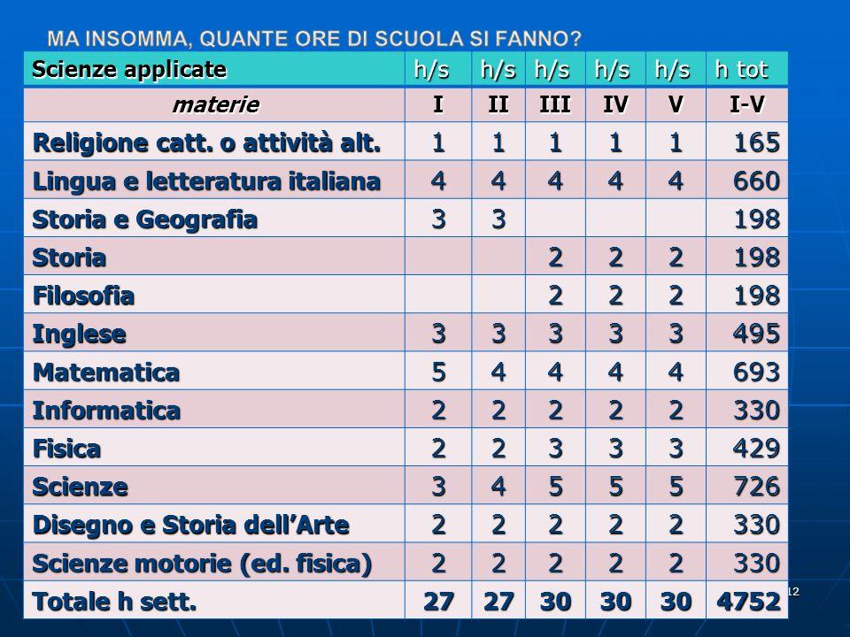 Liceo scientifico e delle scienze applicate - Orientamento Padova gennaio 2011 12 Scienze applicate h/sh/sh/sh/sh/s h tot materieIIIIIIIVVI-V Religione catt.