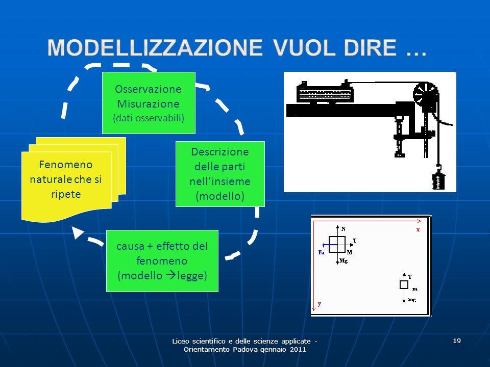 Liceo scientifico e delle scienze applicate - Orientamento Padova gennaio 2011 19 Fenomeno naturale che si ripete Descrizione delle parti nell'insieme
