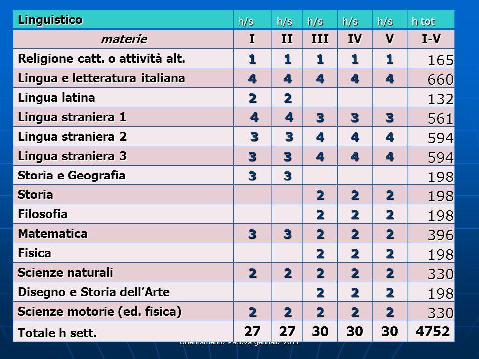 Liceo scientifico e delle scienze applicate - Orientamento Padova gennaio 2011 24 Linguistico h/sh/sh/sh/sh/s h tot materieIIIIIIIVVI-V Religione catt