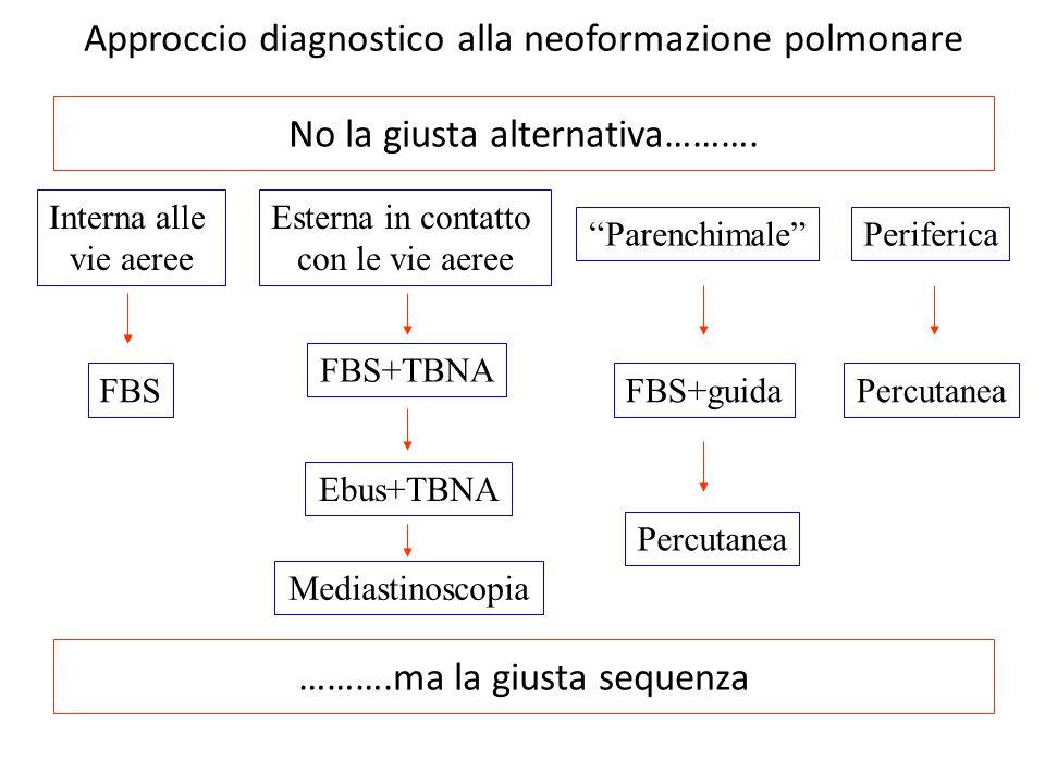 Approccio diagnostico alla neoformazione polmonare No la giusta alternativa………. ……….ma la giusta sequenza Interna alle vie aeree Esterna in contatto c