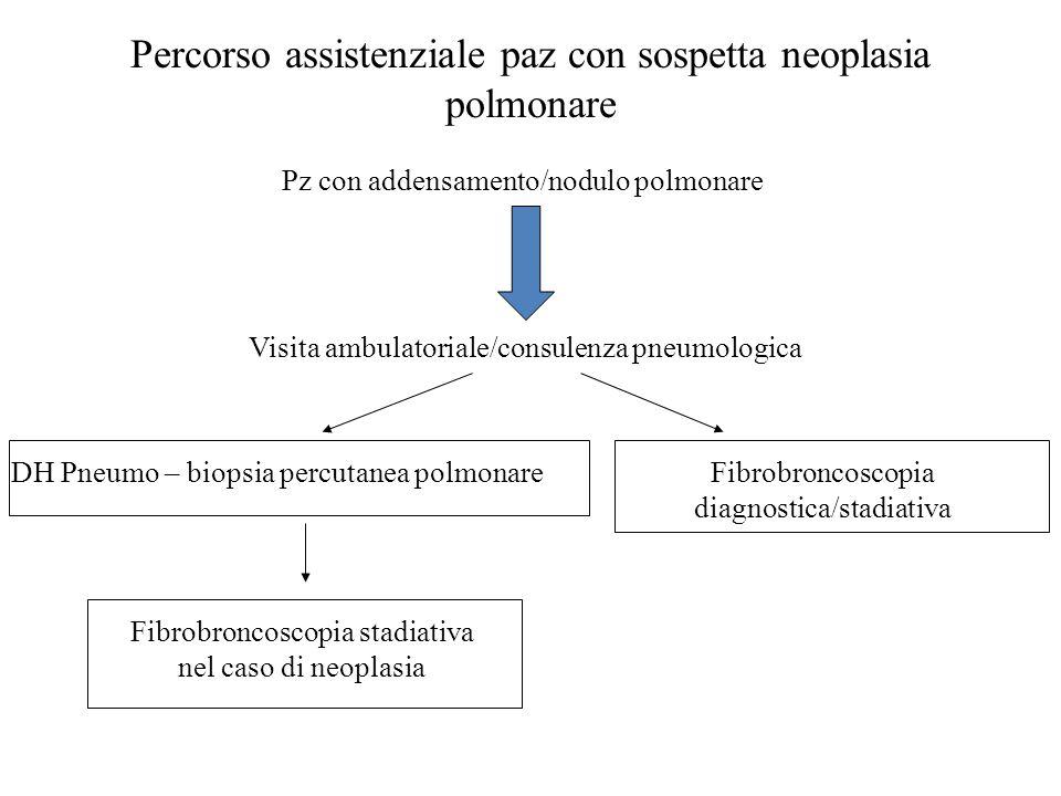 Percorso assistenziale paz con sospetta neoplasia polmonare Pz con addensamento/nodulo polmonare Visita ambulatoriale/consulenza pneumologica DH Pneum