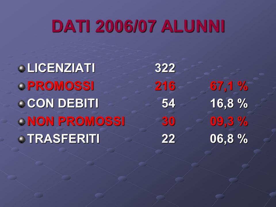 DATI 2006/07 ALUNNI LICENZIATI322 PROMOSSI216 67,1 % CON DEBITI 5416,8 % NON PROMOSSI 3009,3 % TRASFERITI 2206,8 %