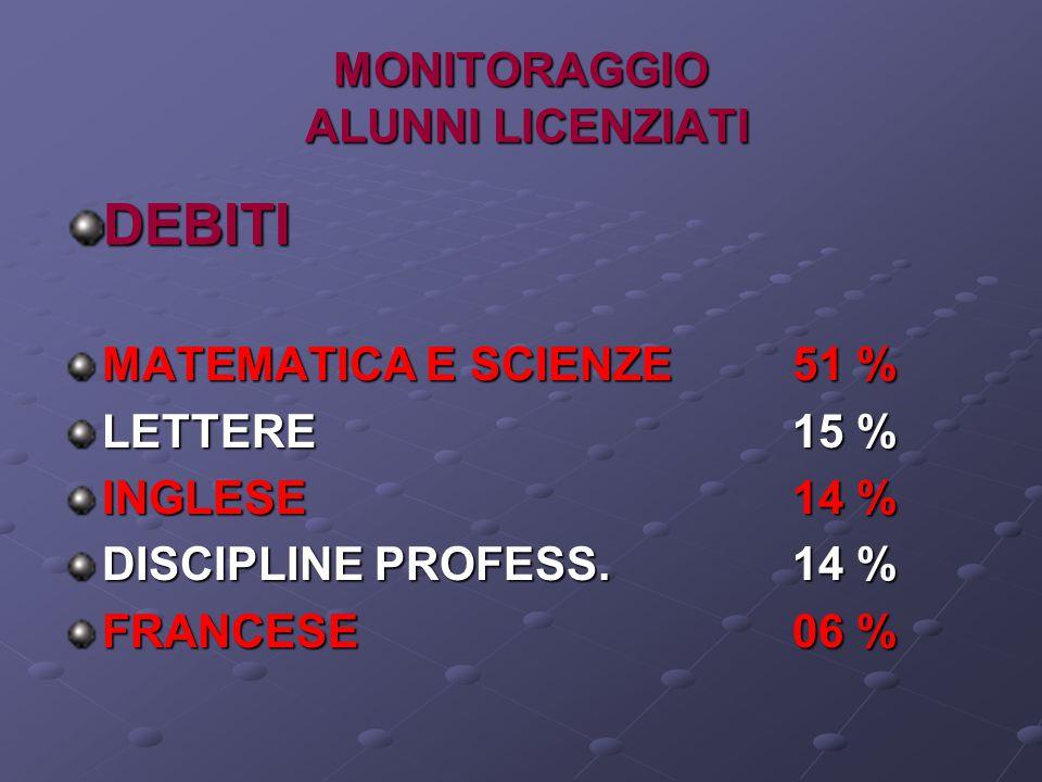 MONITORAGGIO ALUNNI LICENZIATI DEBITI MATEMATICA E SCIENZE51 % LETTERE15 % INGLESE14 % DISCIPLINE PROFESS.14 % FRANCESE06 %