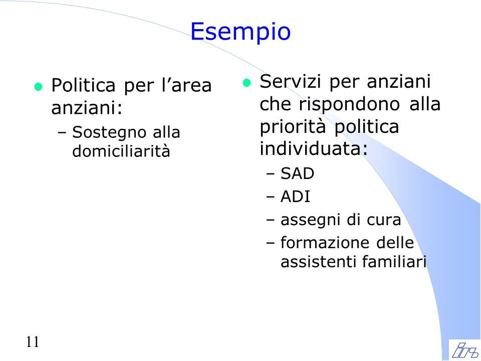 11 Esempio l Politica per l'area anziani: –Sostegno alla domiciliarità l Servizi per anziani che rispondono alla priorità politica individuata: –SAD –