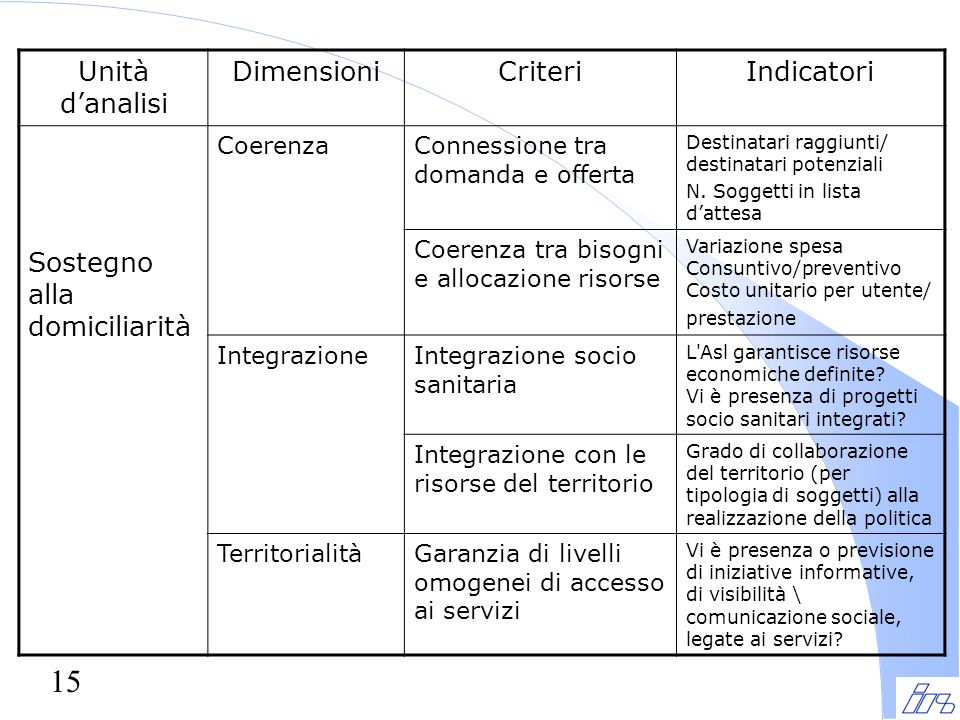 15 Unità d'analisi DimensioniCriteriIndicatori Sostegno alla domiciliarità CoerenzaConnessione tra domanda e offerta Destinatari raggiunti/ destinatari potenziali N.