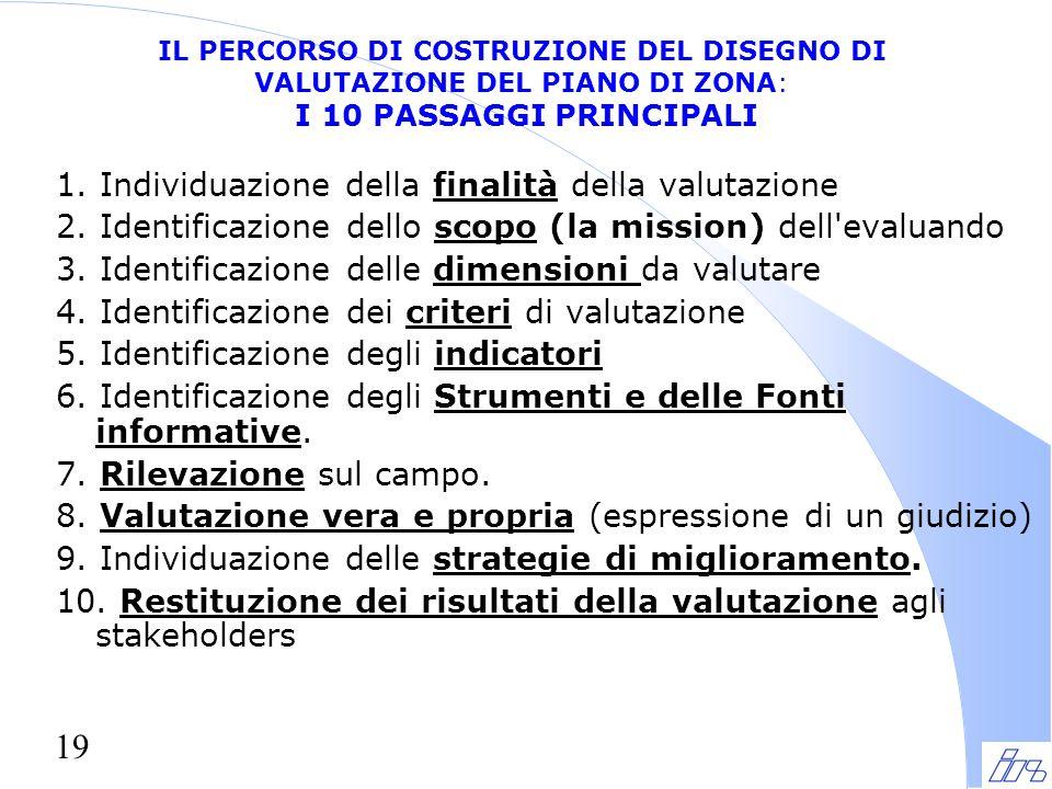 19 IL PERCORSO DI COSTRUZIONE DEL DISEGNO DI VALUTAZIONE DEL PIANO DI ZONA: I 10 PASSAGGI PRINCIPALI 1.