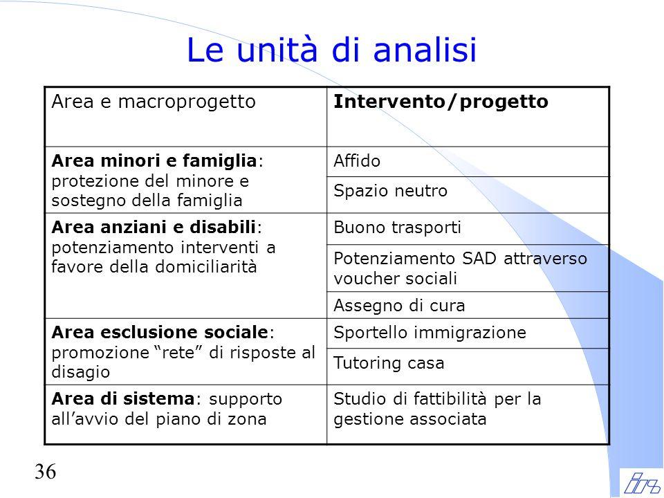 36 Le unità di analisi Area e macroprogettoIntervento/progetto Area minori e famiglia: protezione del minore e sostegno della famiglia Affido Spazio n