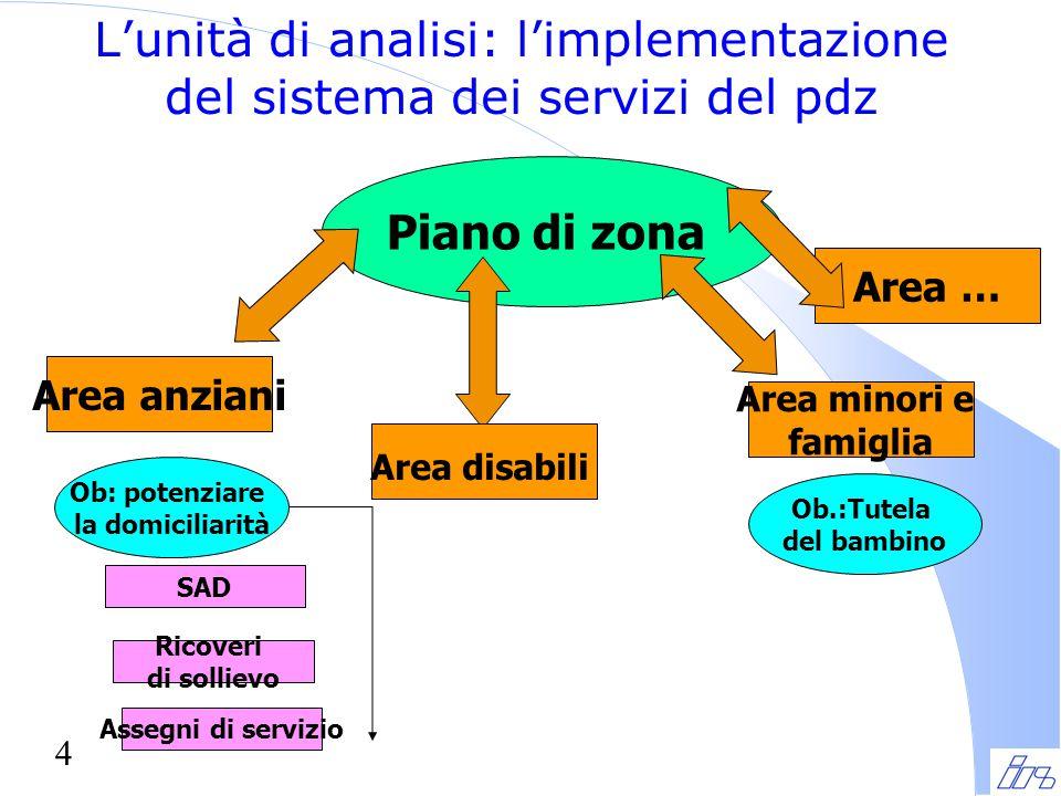 4 L'unità di analisi: l'implementazione del sistema dei servizi del pdz Piano di zona Area anziani Area disabili Area minori e famiglia Ob: potenziare la domiciliarità Ob.:Tutela del bambino SAD Ricoveri di sollievo Assegni di servizio Area …