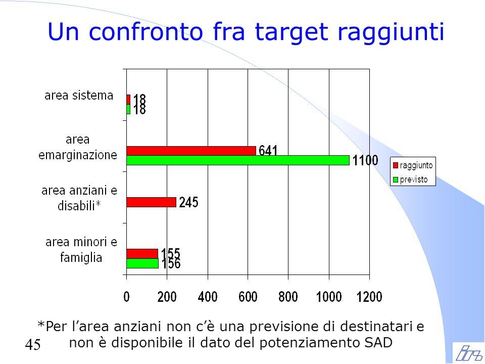 45 Un confronto fra target raggiunti *Per l'area anziani non c'è una previsione di destinatari e non è disponibile il dato del potenziamento SAD