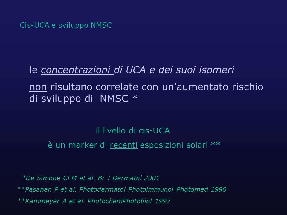 *De Simone Cl M et al.Br J Dermatol 2001 **Pasanen P et al.