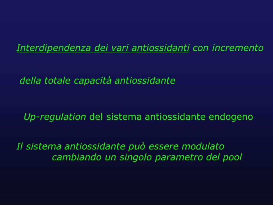 Interdipendenza dei vari antiossidanti con incremento della totale capacità antiossidante Il sistema antiossidante può essere modulato cambiando un singolo parametro del pool Up-regulation del sistema antiossidante endogeno