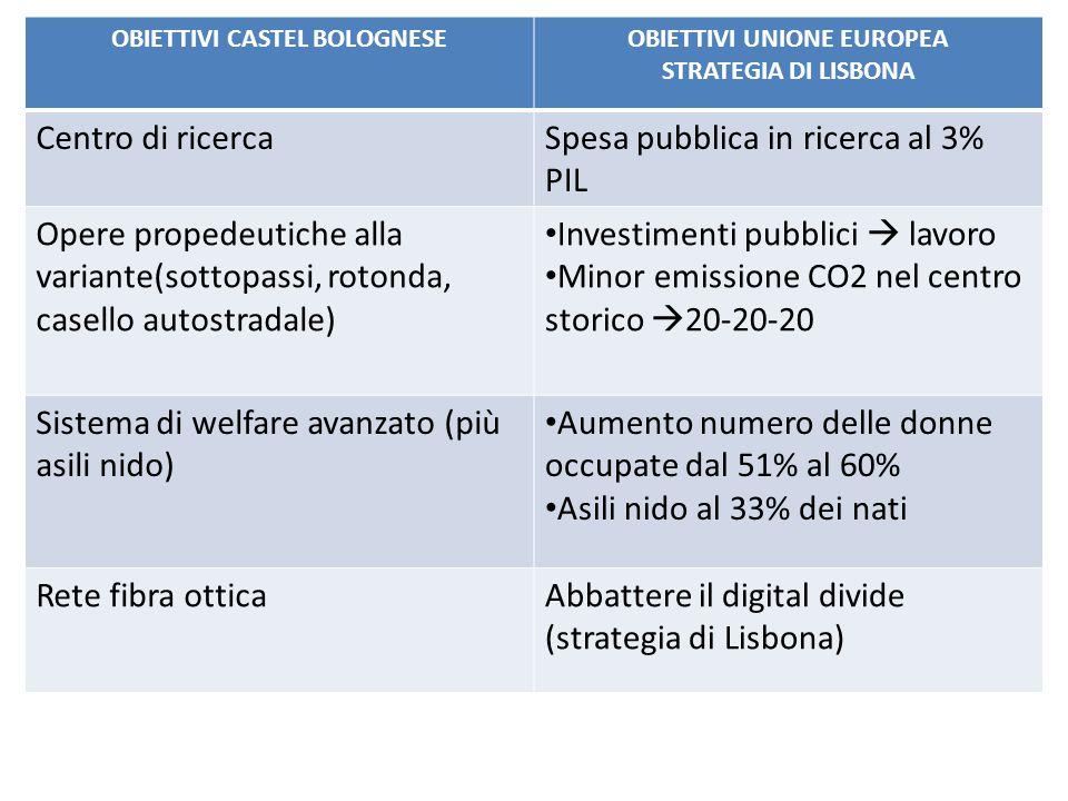 OBIETTIVI CASTEL BOLOGNESEOBIETTIVI UNIONE EUROPEA STRATEGIA DI LISBONA Centro di ricercaSpesa pubblica in ricerca al 3% PIL Opere propedeutiche alla