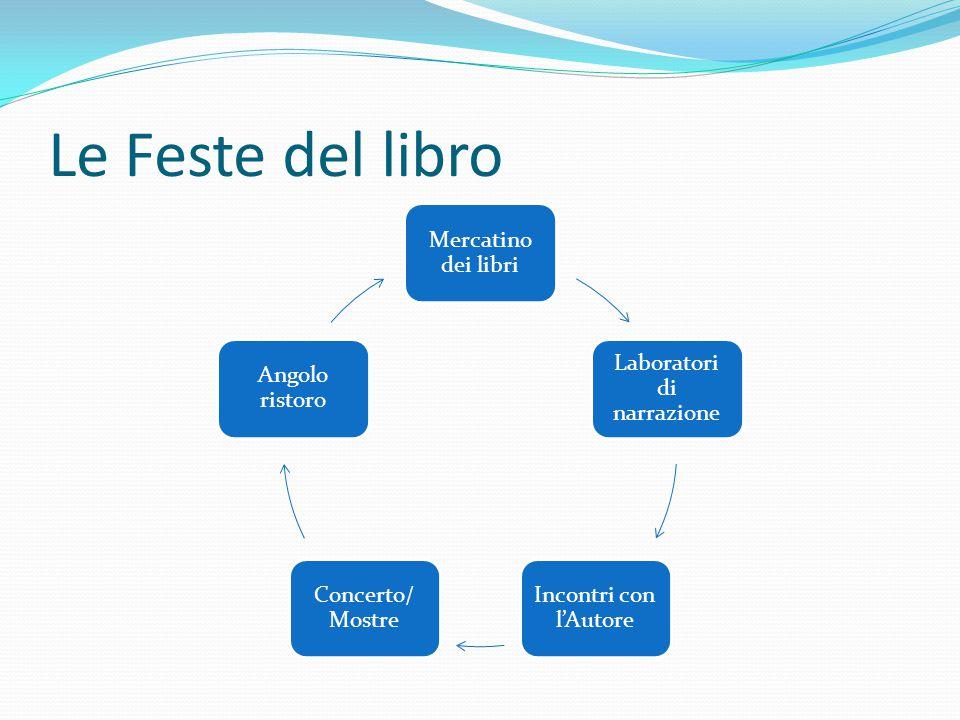 Le Feste del libro Mercatino dei libri Laboratori di narrazione Incontri con l'Autore Concerto/ Mostre Angolo ristoro