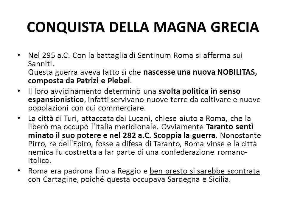 CONQUISTA DELLA MAGNA GRECIA Nel 295 a.C. Con la battaglia di Sentinum Roma si afferma sui Sanniti. Questa guerra aveva fatto sì che nascesse una nuov