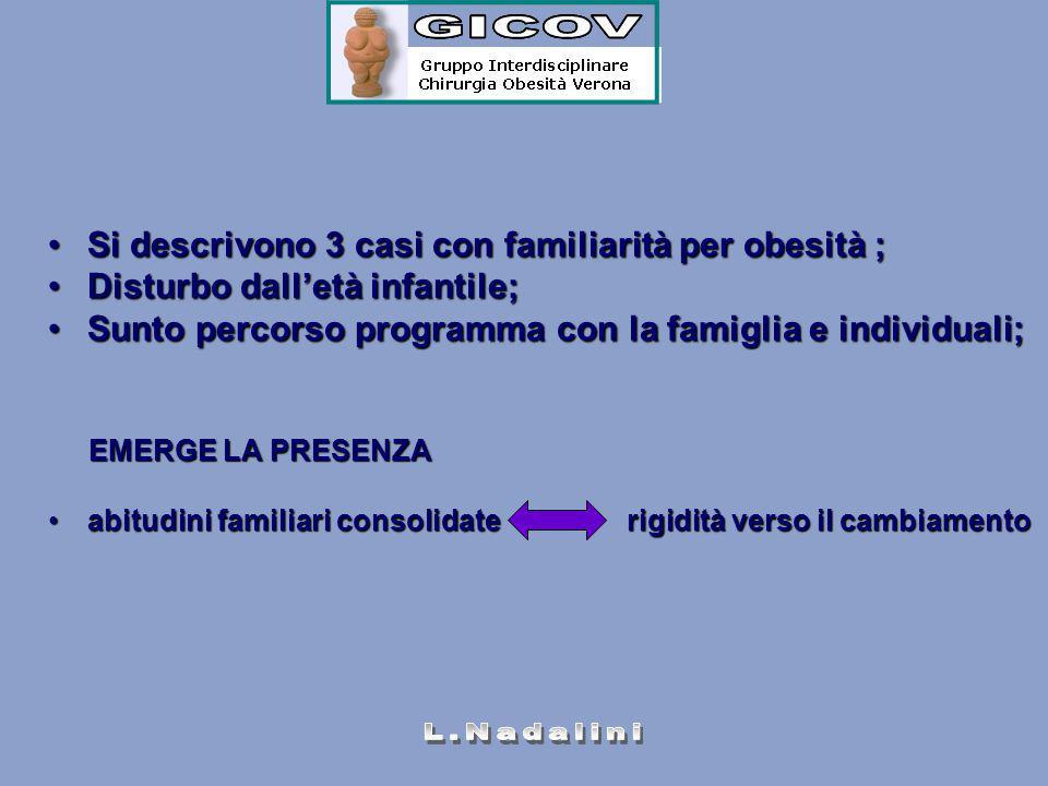 Si descrivono 3 casi con familiarità per obesità ;Si descrivono 3 casi con familiarità per obesità ; Disturbo dall'età infantile;Disturbo dall'età inf