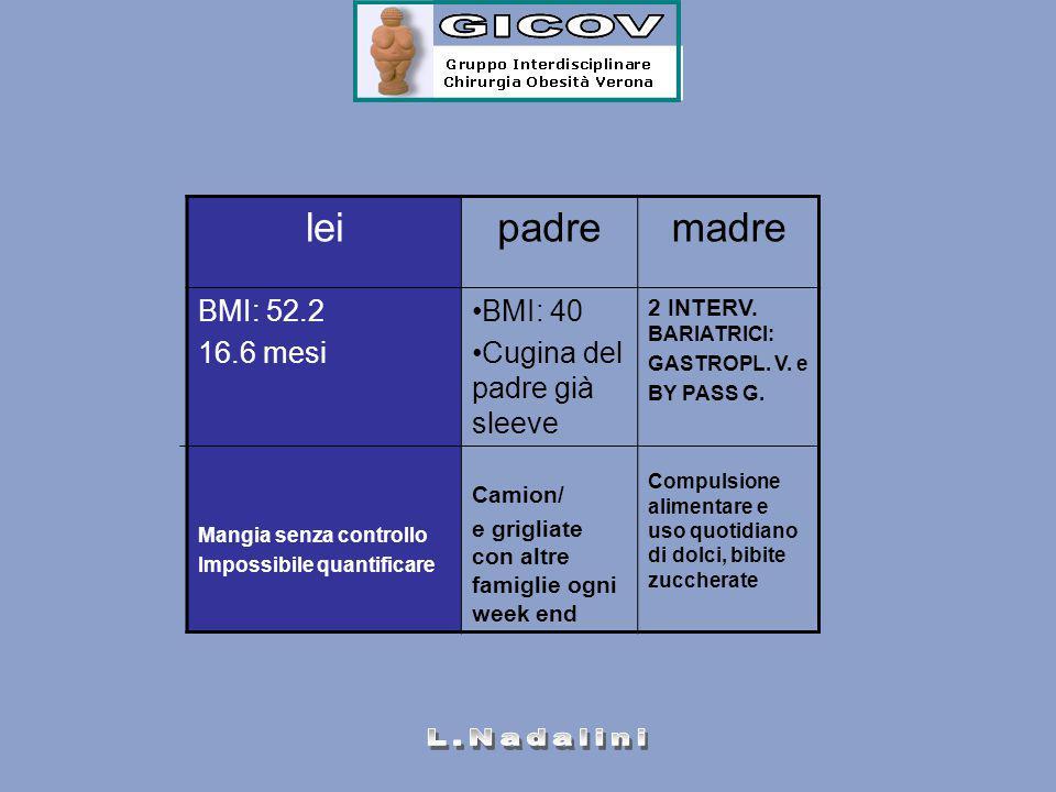 leipadremadre BMI: 52.2 16.6 mesi Mangia senza controllo Impossibile quantificare BMI: 40 Cugina del padre già sleeve Camion/ e grigliate con altre fa