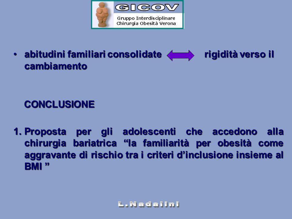 abitudini familiari consolidate rigidità verso il cambiamentoabitudini familiari consolidate rigidità verso il cambiamento CONCLUSIONE CONCLUSIONE 1.P